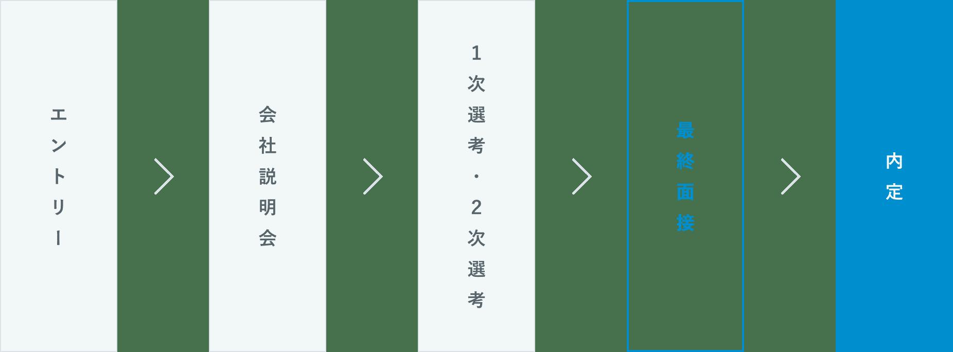 入社までの流れ(図)